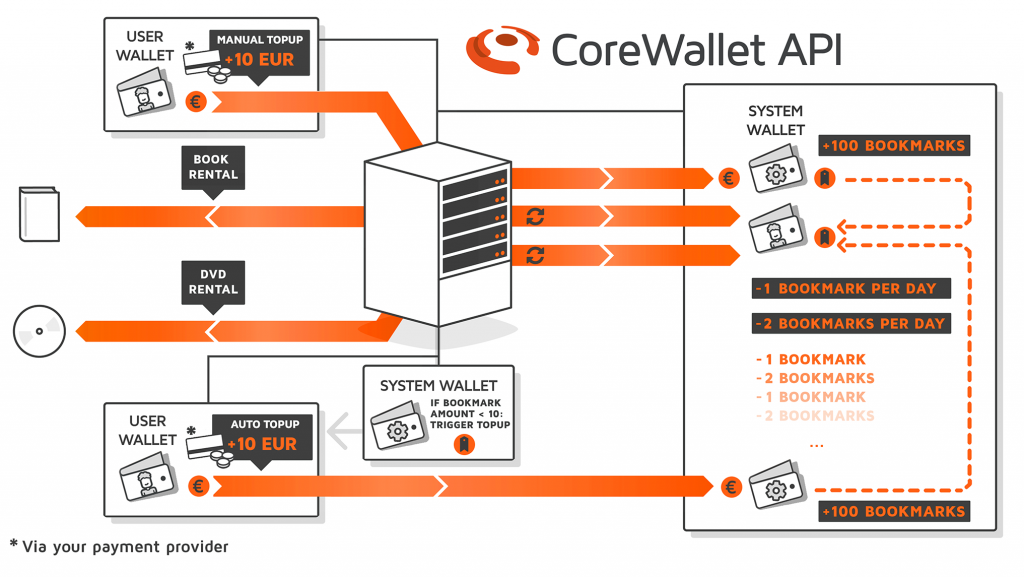 Diagram detailing the system infrastructure of a public library media rental app, based on stored values processed in the CoreWallet software foundation