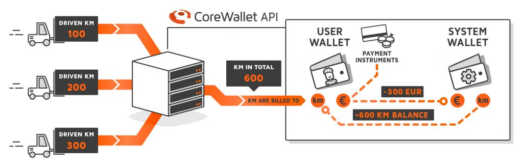 Diagram detailing the system infrastructure of a stored-value based forklift rental app, build on the CoreWallet software foundation