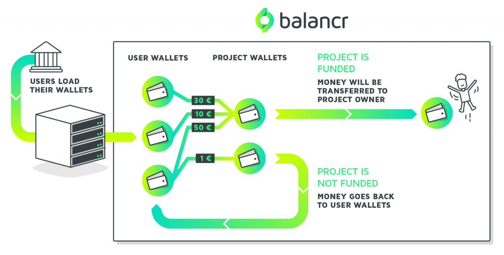 Diagram detailing how balancr can be used as the foundation for a social payment or crowdfunding app, showing the connections between the balancr platform and the app
