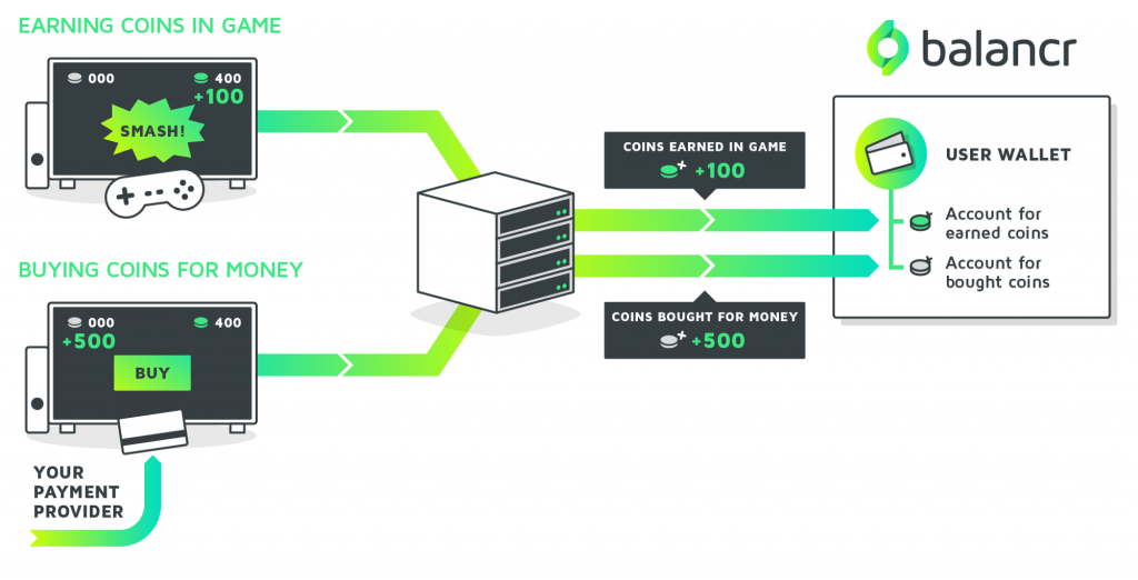 Diagram displaying how balancr can be used as the foundation for managing virtual currencies in gaming apps, showing the connections between balancr wallets, and the gaming app