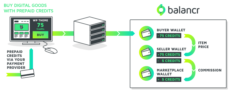 Diagram explaining how balancr can be used for building up emoney management in an online marketplace