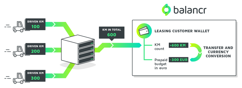 Diagram displaying how balancr can be used as the foundation, on which to run a vehicle rental and leasing system, with kilometers counted and shared via external IT and then monetized in balancr