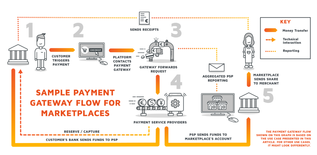 A infographic showing the flow of digital payment via PSPs and payment gateway architecture