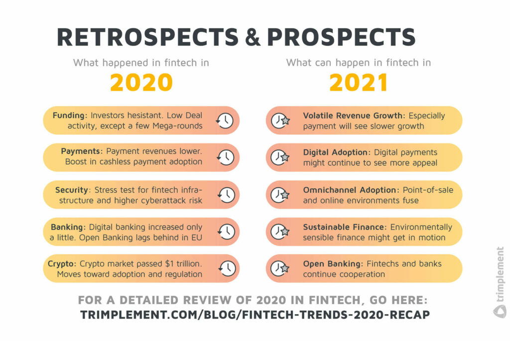 Two tables, showing the year 2020's trends in fintech on the left and the prospects for the fintech industry for 2021 on the right
